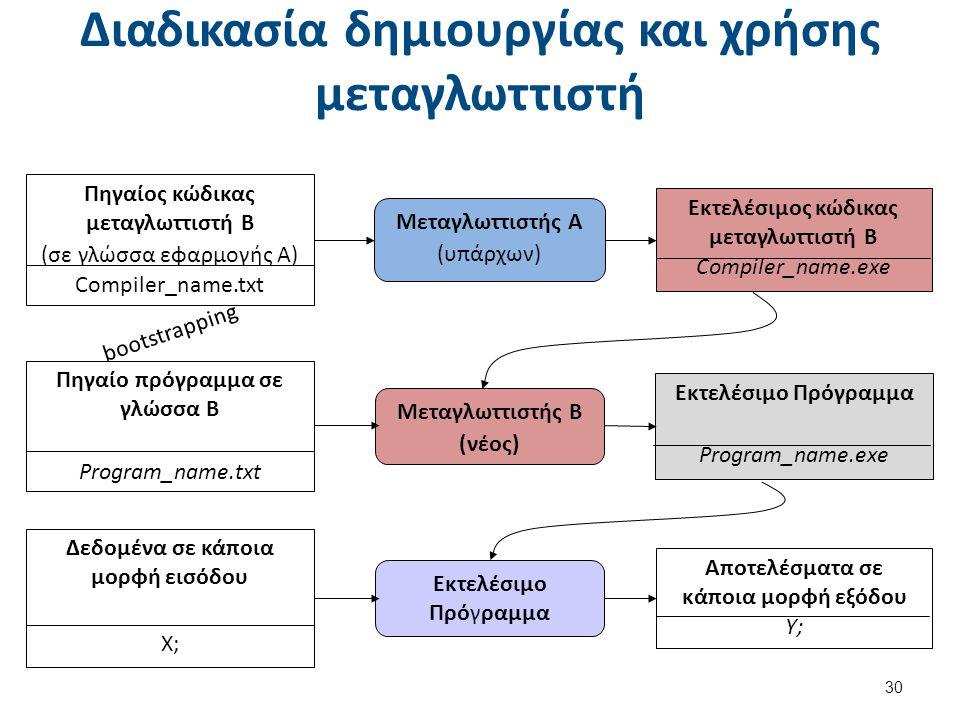 Διαδικασία δημιουργίας και χρήσης μεταγλωττιστή 30 Πηγαίος κώδικας μεταγλωττιστή Β (σε γλώσσα εφαρμογής Α) Compiler_name.txt Μεταγλωττιστής Α (υπάρχων