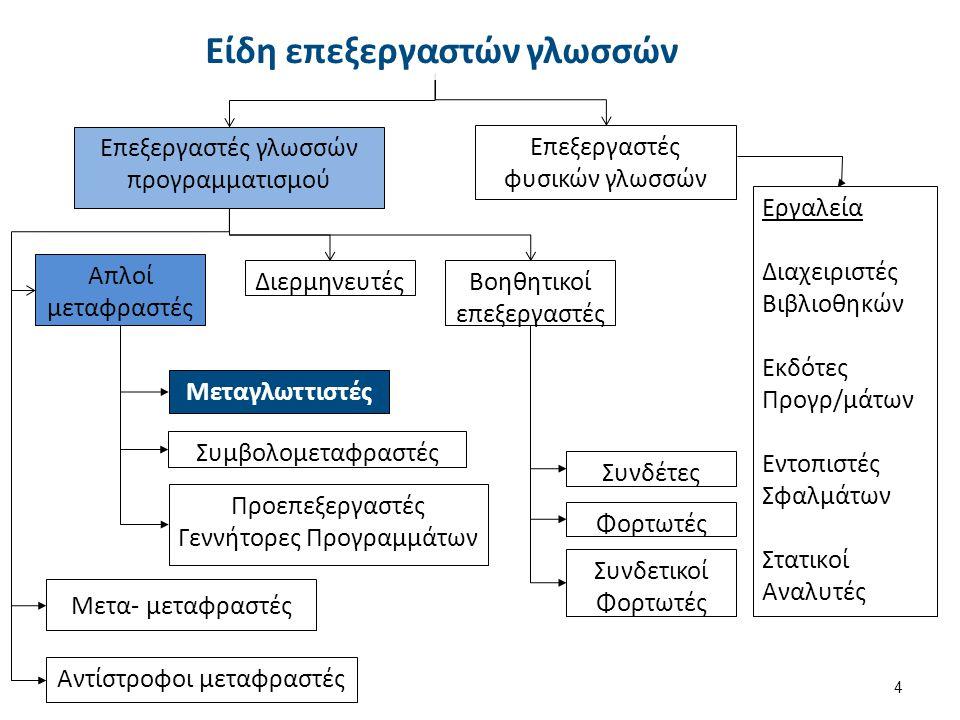 4 Επεξεργαστές γλωσσών προγραμματισμού Επεξεργαστές φυσικών γλωσσών Απλοί μεταφραστές ΔιερμηνευτέςΒοηθητικοί επεξεργαστές Μετα- μεταφραστές Αντίστροφο