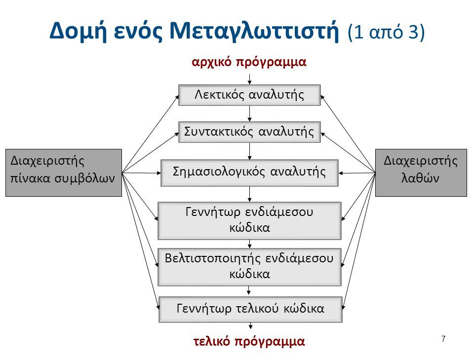 Δομή ενός Μεταγλωττιστή (2 από 3) Διακρίνουμε τις εξής φάσεις: 1.Λεκτική Ανάλυση 2.Συντακτική Ανάλυση 3.Σημασιολογική Ανάλυση 4.Παραγωγή ενδιάμεσου κώδικα 5.Βελτιστοποίηση ενδιάμεσου κώδικα 6.Παραγωγή τελικού κώδικα 7.Βελτιστοποίηση τελικού κώδικα 8