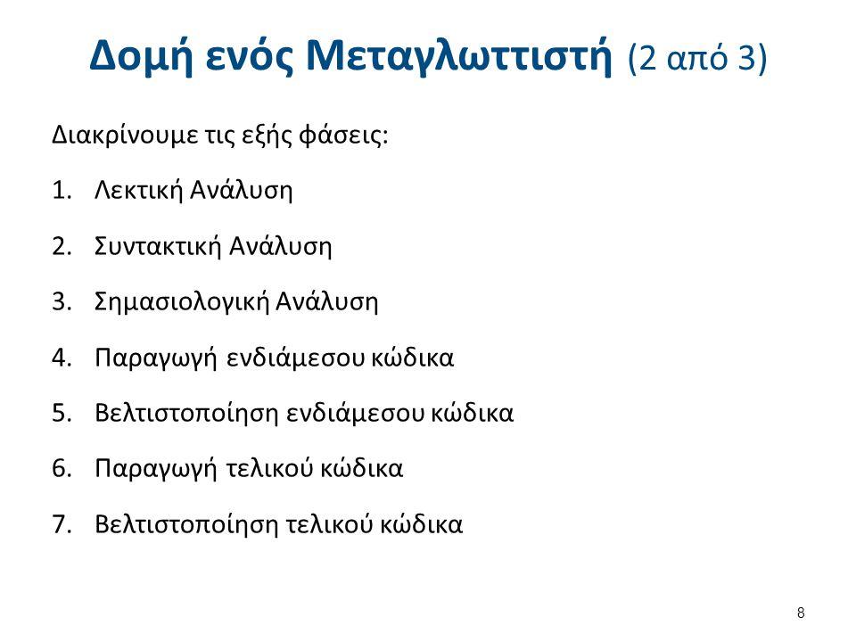 Δομή ενός Μεταγλωττιστή (3 από 3) 9 FRONT–END ΤΜΗΜΑFRONT–END ΤΜΗΜΑ Χαρακτήρες Λεκτικές Μονάδες Αφηρημένο Συντακτικό Δένδρο (ΑΣΔ) Σχολιασμένο ΑΣΔ Ενδιάμεσος κώδικας (ΕΚ) Εντολές σε συμβολική γλώσσα BACK–END ΤΜΗΜΑBACK–END ΤΜΗΜΑ Πηγαίο αρχείο Λεκτική Ανάλυση Συντακτική Ανάλυση Σημασιολογική Ανάλυση Παραγωγή Ενδιάμεσου Κώδικα Βελτιστοποίηση Ενδιάμεσου κώδικα ΕΚ Παραγωγή Τελικού Κώδικα Βελτιστοποίηση Τελικού Κώδικα Κώδικας σε bits Έξοδος υπό μορφή εκτελέσιμου κώδικα Παραγωγή Κώδικα Μηχανής