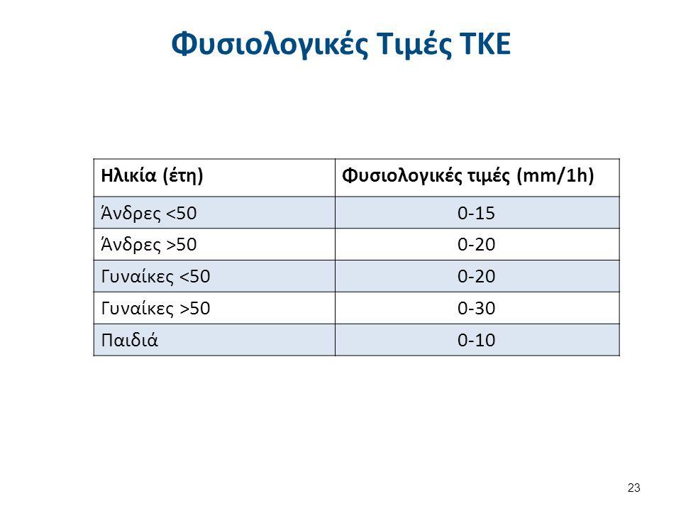 Φυσιολογικές Τιμές ΤΚΕ 23 Ηλικία (έτη)Φυσιολογικές τιμές (mm/1h) Άνδρες <500-15 Άνδρες >500-20 Γυναίκες <500-20 Γυναίκες >500-30 Παιδιά0-10