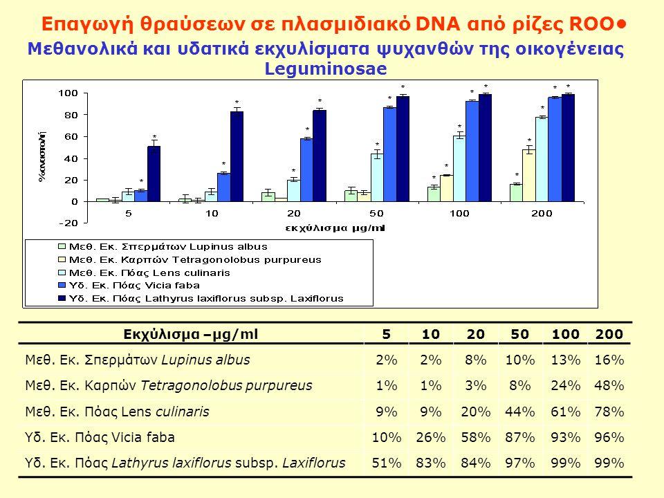 Μεθανολικά και υδατικά εκχυλίσματα ψυχανθών της οικογένειας Leguminosae Επαγωγή θραύσεων σε πλασμιδιακό DNA από ρίζες ROO Εκχύλισμα –μg/ml5102050100200 Μεθ.