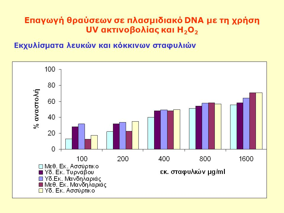 Επαγωγή θραύσεων σε πλασμιδιακό DNA με τη χρήση UV ακτινοβολίας και Η 2 Ο 2 Εκχυλίσματα λευκών και κόκκινων σταφυλιών