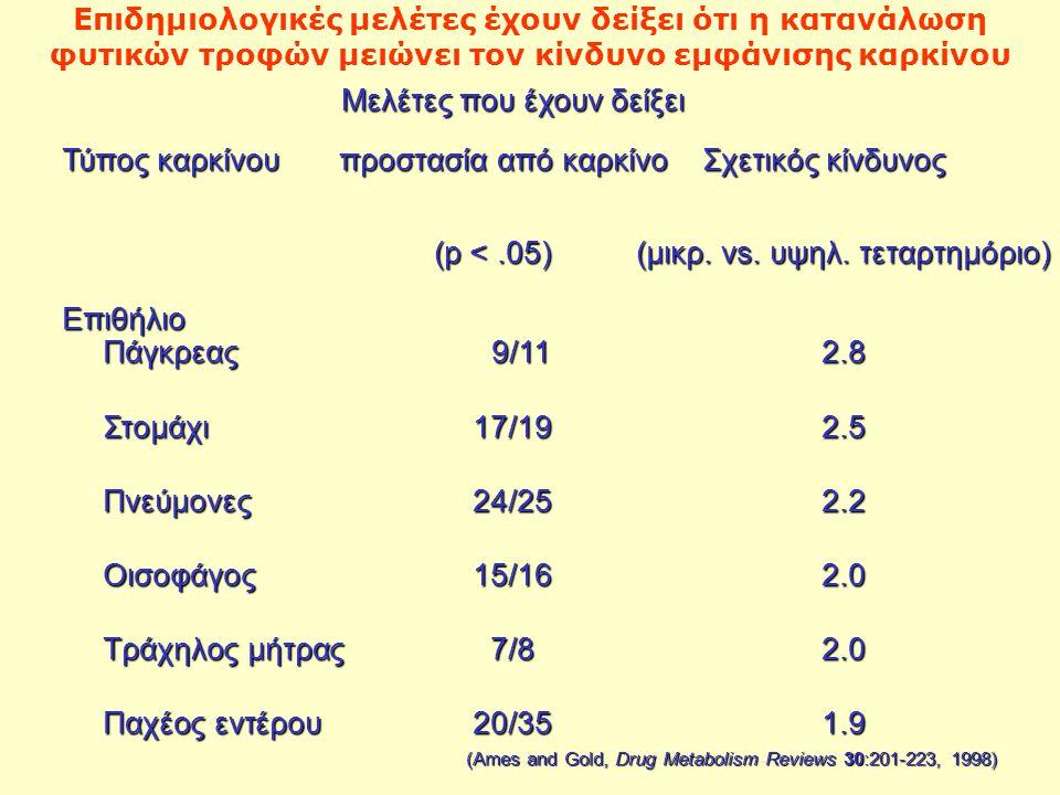 Επιδημιολογικές μελέτες έχουν δείξει ότι η κατανάλωση φυτικών τροφών μειώνει τον κίνδυνο εμφάνισης καρκίνου Μελέτες που έχουν δείξει Μελέτες που έχουν δείξει Τύπος καρκίνου προστασία από καρκίνο Σχετικός κίνδυνος (p <.05) (μικρ.
