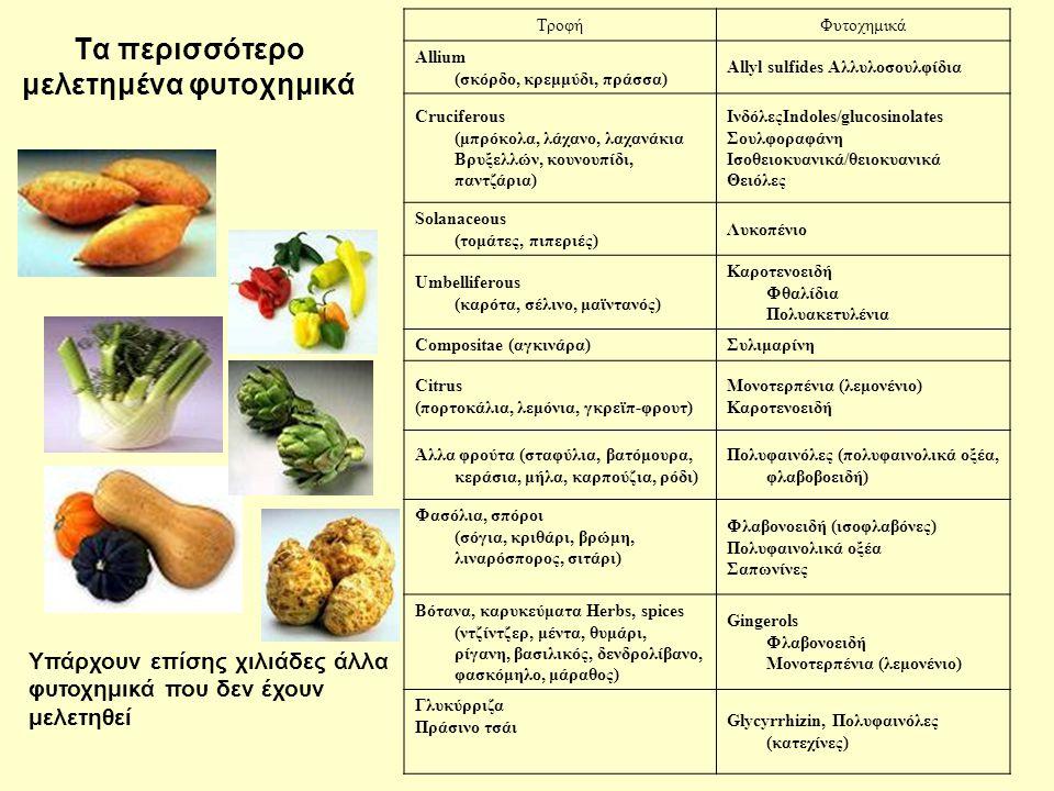 Τα περισσότερο μελετημένα φυτοχημικά ΤροφήΦυτοχημικά Allium (σκόρδο, κρεμμύδι, πράσσα) Allyl sulfides Αλλυλοσουλφίδια Cruciferous (μπρόκολα, λάχανο, λαχανάκια Βρυξελλών, κουνουπίδι, παντζάρια) ΙνδόλεςIndoles/glucosinolates Σουλφοραφάνη Ισοθειοκυανικά/θειοκυανικά Θειόλες Solanaceous (τομάτες, πιπεριές) Λυκοπένιο Umbelliferous (καρότα, σέλινο, μαϊντανός) Καροτενοειδή Φθαλίδια Πολυακετυλένια Compositae (αγκινάρα)Συλιμαρίνη Citrus (πορτοκάλια, λεμόνια, γκρεϊπ-φρουτ) Μονοτερπένια (λεμονένιο) Καροτενοειδή Άλλα φρούτα (σταφύλια, βατόμουρα, κεράσια, μήλα, καρπούζια, ρόδι) Πολυφαινόλες (πολυφαινολικά οξέα, φλαβοβοειδή) Φασόλια, σπόροι (σόγια, κριθάρι, βρώμη, λιναρόσπορος, σιτάρι) Φλαβονοειδή (ισοφλαβόνες) Πολυφαινολικά οξέα Σαπωνίνες Βότανα, καρυκεύματα Herbs, spices (ντζίντζερ, μέντα, θυμάρι, ρίγανη, βασιλικός, δενδρολίβανο, φασκόμηλο, μάραθος) Gingerols Φλαβονοειδή Μονοτερπένια (λεμονένιο) Γλυκύρριζα Πράσινο τσάι Glycyrrhizin, Πολυφαινόλες (κατεχίνες) Υπάρχουν επίσης χιλιάδες άλλα φυτοχημικά που δεν έχουν μελετηθεί
