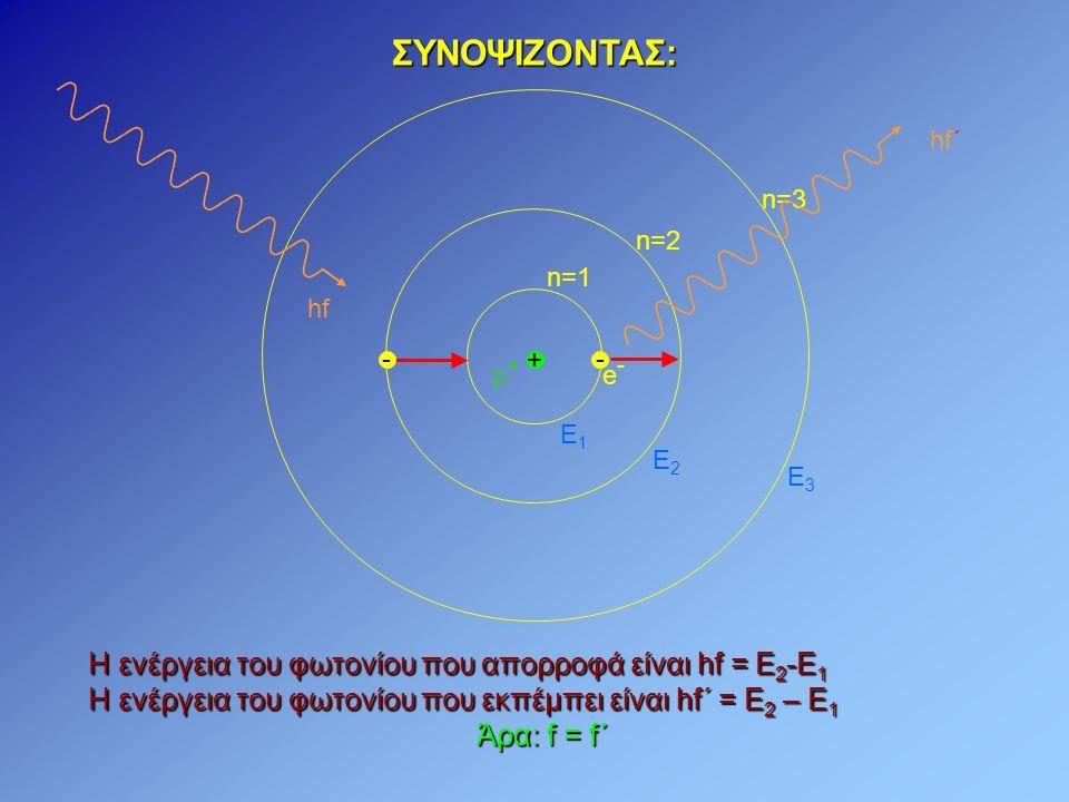 - e-e- + p+p+ n=1 n=2 n=3 Η ενέργεια του φωτονίου που απορροφά είναι hf = E 2 -E 1 Η ενέργεια του φωτονίου που εκπέμπει είναι hf΄ = E 2 – E 1 Άρα: f = f΄ Ε1Ε1 Ε2Ε2 Ε3Ε3 hf hf΄ ΣΥΝΟΨΙΖΟΝΤΑΣ: -