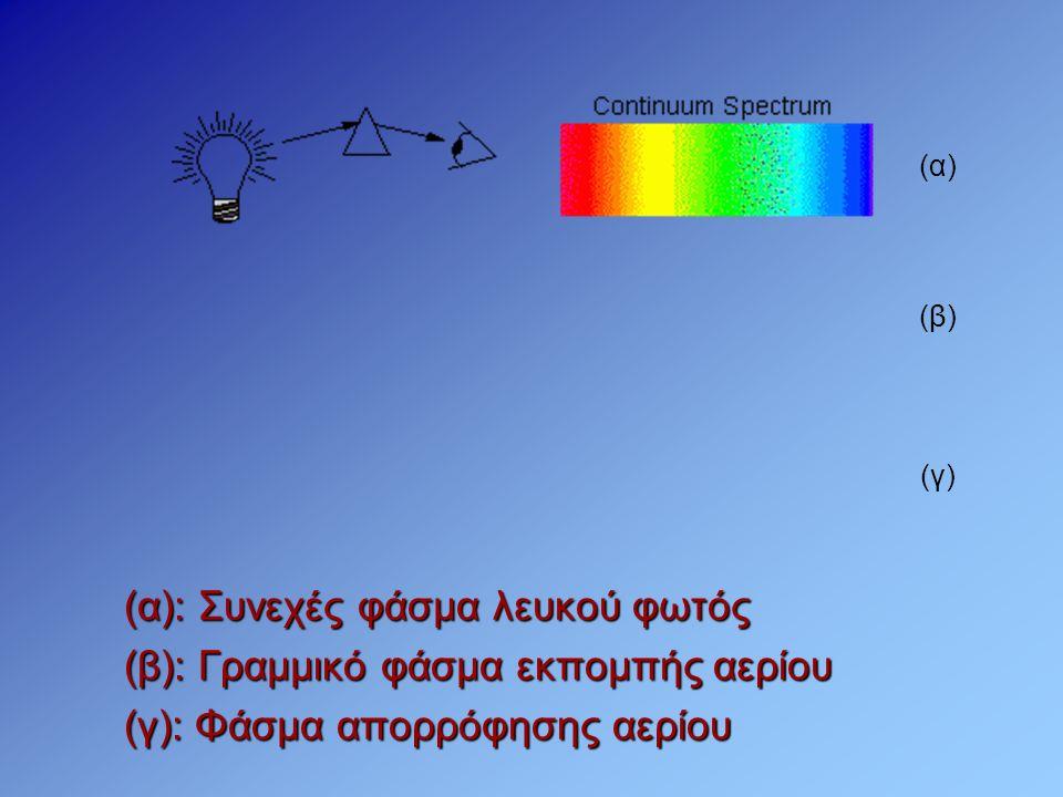 (α): Συνεχές φάσμα λευκού φωτός (β): Γραμμικό φάσμα εκπομπής αερίου (γ): Φάσμα απορρόφησης αερίου (α) (β) (γ)
