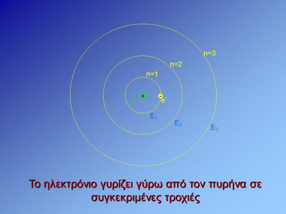 - e-e- + p+p+ n=1 n=2 n=3 Το ηλεκτρόνιο γυρίζει γύρω από τον πυρήνα σε συγκεκριμένες τροχιές Ε1Ε1 Ε2Ε2 Ε3Ε3