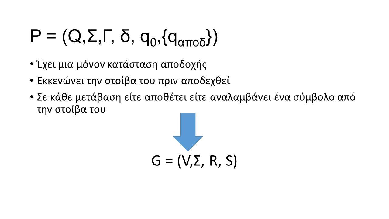 P = (Q,Σ,Γ, δ, q 0,{q αποδ }) Έχει μια μόνον κατάσταση αποδοχής Εκκενώνει την στοίβα του πριν αποδεχθεί Σε κάθε μετάβαση είτε αποθέτει είτε αναλαμβάνε