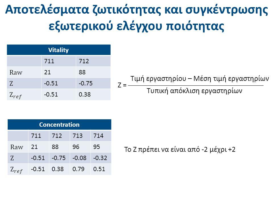 Ζ = Τιμή εργαστηρίου – Μέση τιμή εργαστηρίων Τυπική απόκλιση εργαστηρίων Το Ζ πρέπει να είναι από -2 μέχρι +2 Αποτελέσματα ζωτικότητας και συγκέντρωση