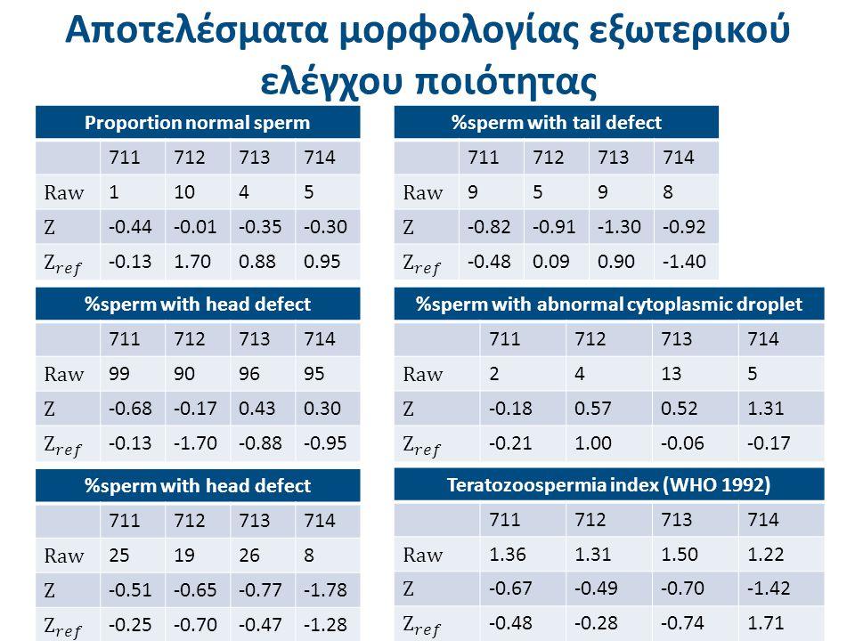 Aποτελέσματα μορφολογίας εξωτερικού ελέγχου ποιότητας %sperm with tail defect 711712713714 Raw 9598 Z -0.82-0.91-1.30-0.92 -0.480.090.90-1.40 Proporti