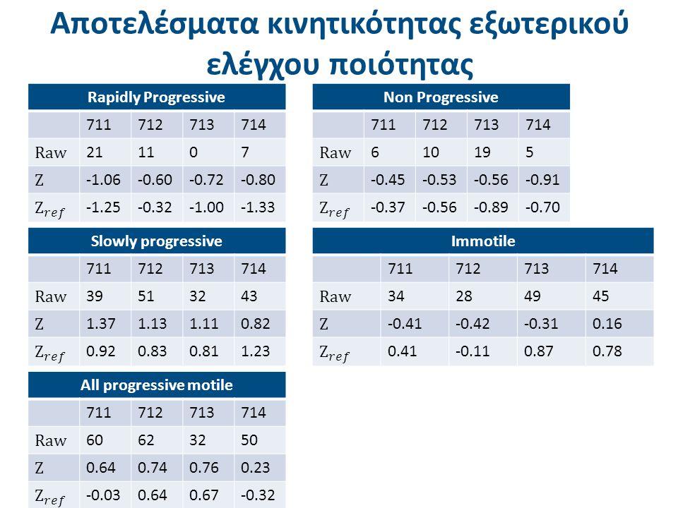 Aποτελέσματα κινητικότητας εξωτερικού ελέγχου ποιότητας Non Progressive 711712713714 Raw 610195 Z -0.45-0.53-0.56-0.91 -0.37-0.56-0.89-0.70 Rapidly Pr