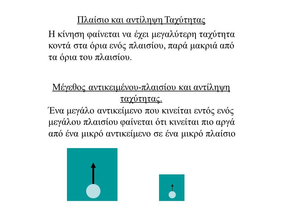 Προβλήματα στην Αντίληψη Κίνησης 1.Αντικείμενα που κινούνται με διαφορετική ταχύτητα στον αμφιβληστροειδή, μπορεί να φαίνονται να κινούνται με την ίδια ταχύτητα 2.Δεν υπάρχει αντιστοιχία μεταξύ κίνησης στον αμφιβληστροειδή και αντίληψης κίνησης από τον παρατηρητή.