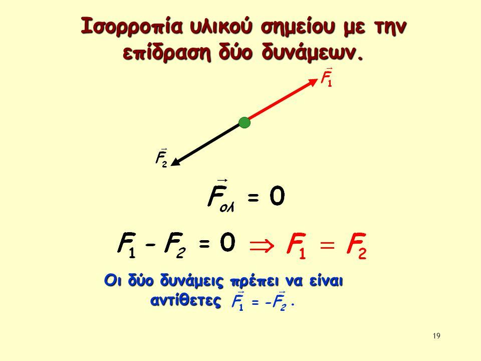 19 Ισορροπία υλικού σημείου με την επίδραση δύο δυνάμεων. Οι δύο δυνάμεις πρέπει να είναι αντίθετες Οι δύο δυνάμεις πρέπει να είναι αντίθετες.