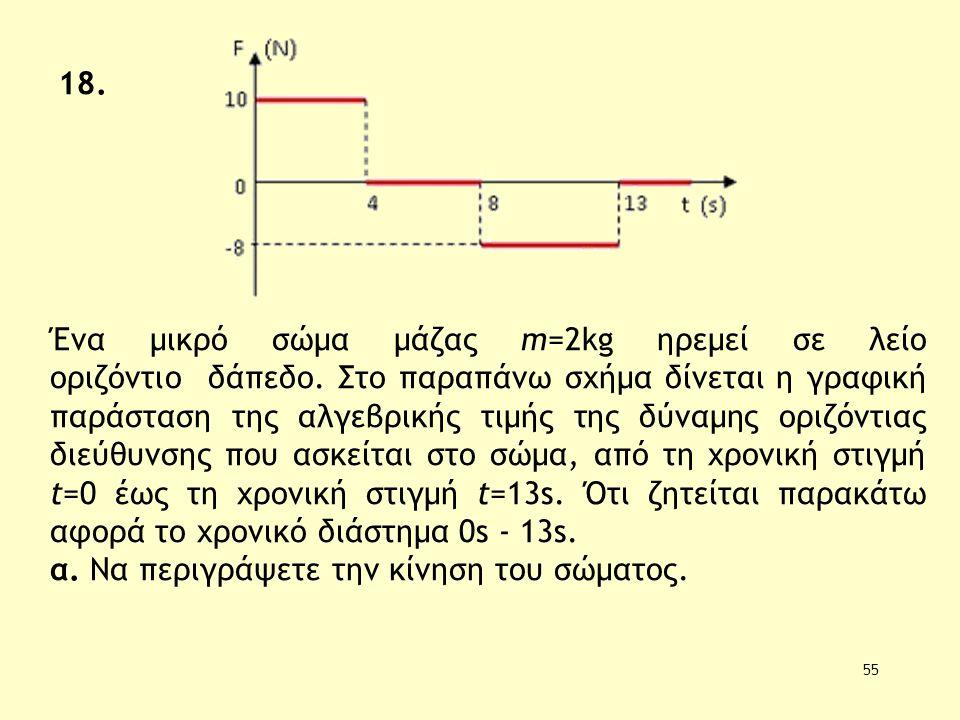 55 Ένα μικρό σώμα μάζας m=2kg ηρεμεί σε λείο οριζόντιο δάπεδο. Στο παραπάνω σχήμα δίνεται η γραφική παράσταση της αλγεβρικής τιμής της δύναμης οριζόντ