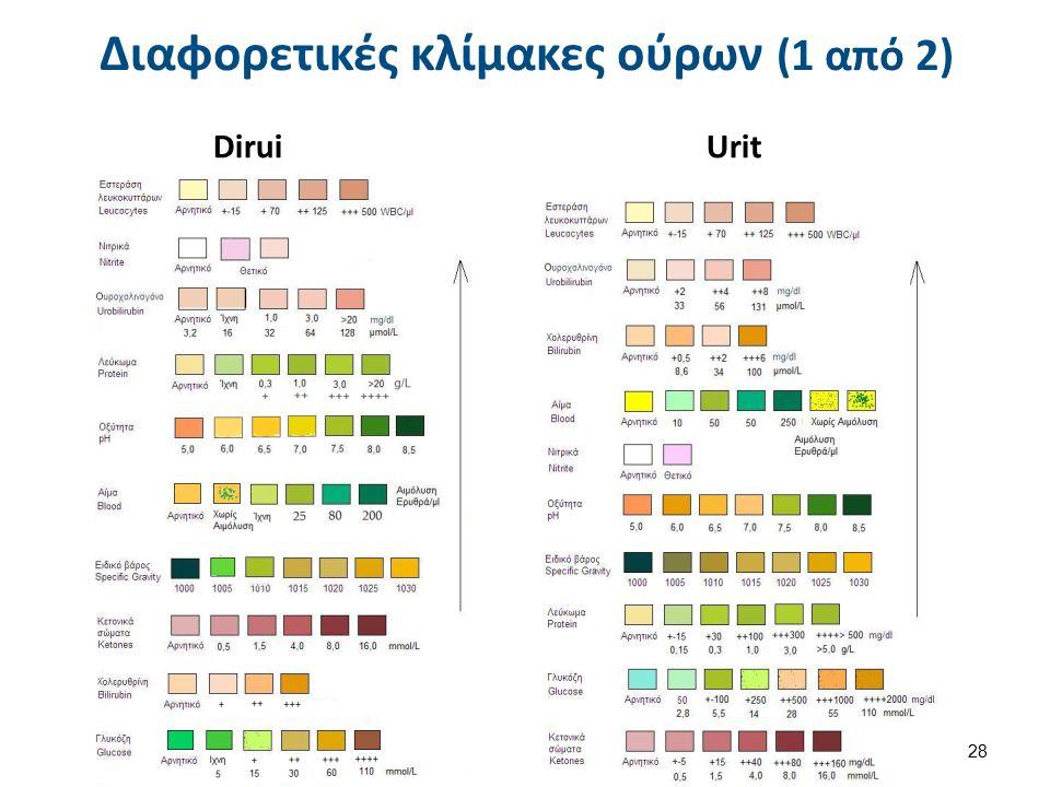 Dirui Urit Διαφορετικές κλίμακες ούρων (1 από 2) 28