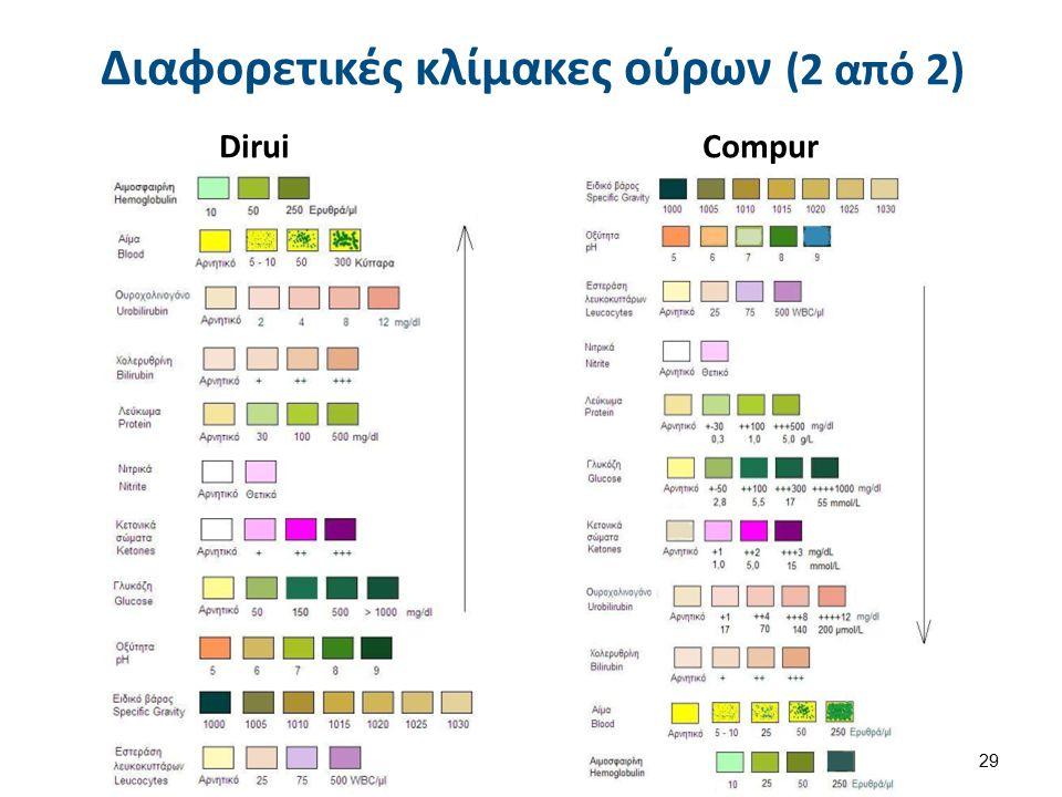 Dirui Compur 29 Διαφορετικές κλίμακες ούρων (2 από 2)