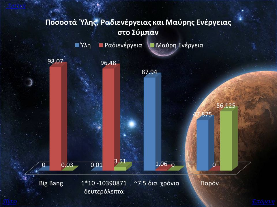 Γαλαξίες Οι γαλαξίες αποτελούν τεράστια βαρυτικά συστήματα αστέρων, γαλαξιακών αερίων, αστρικής σκόνης και (πιθανώς) αόρατης σκοτεινής ύλης.Η ετυμολογία της λέξης προέρχεται από τα ελληνικά και σημαίνει άξονας από γάλα και αναφέρεται στον δικό μας Γαλαξία.