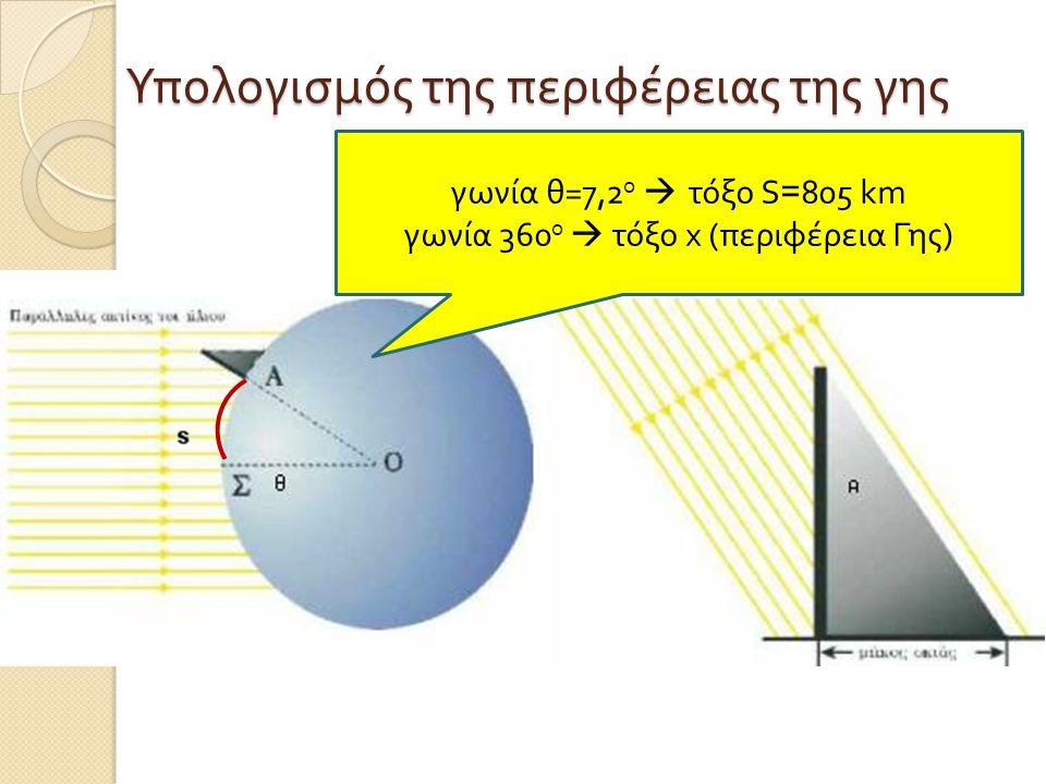 γωνία θ =7,2 ο  τόξο S =805 km γωνία 360 ο  τόξο x (π εριφέρεια Γης ) Υπολογισμός της περιφέρειας της γης