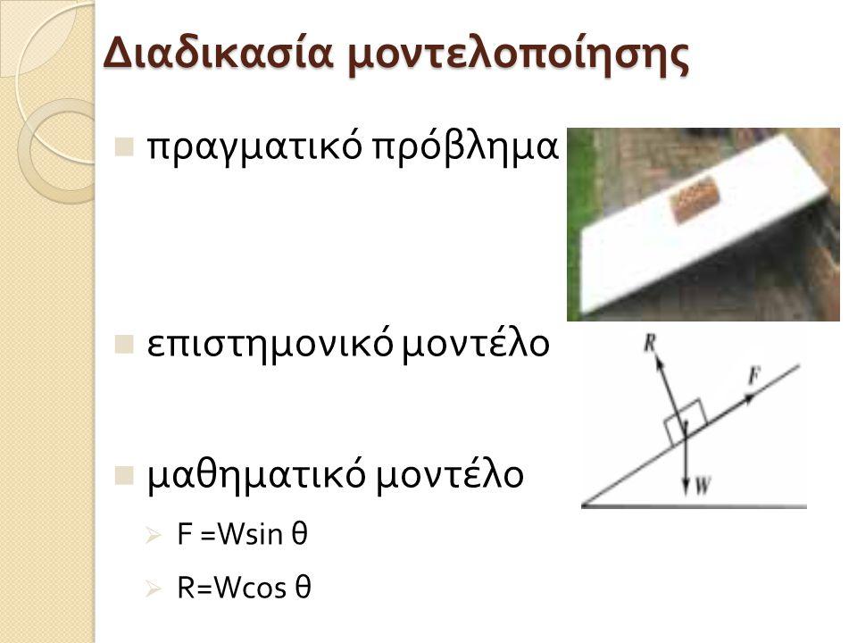 Διαδικασία μοντελοποίησης πραγματικό πρόβλημα επιστημονικό μοντέλο μαθηματικό μοντέλο  F =Wsin θ  R=Wcos θ