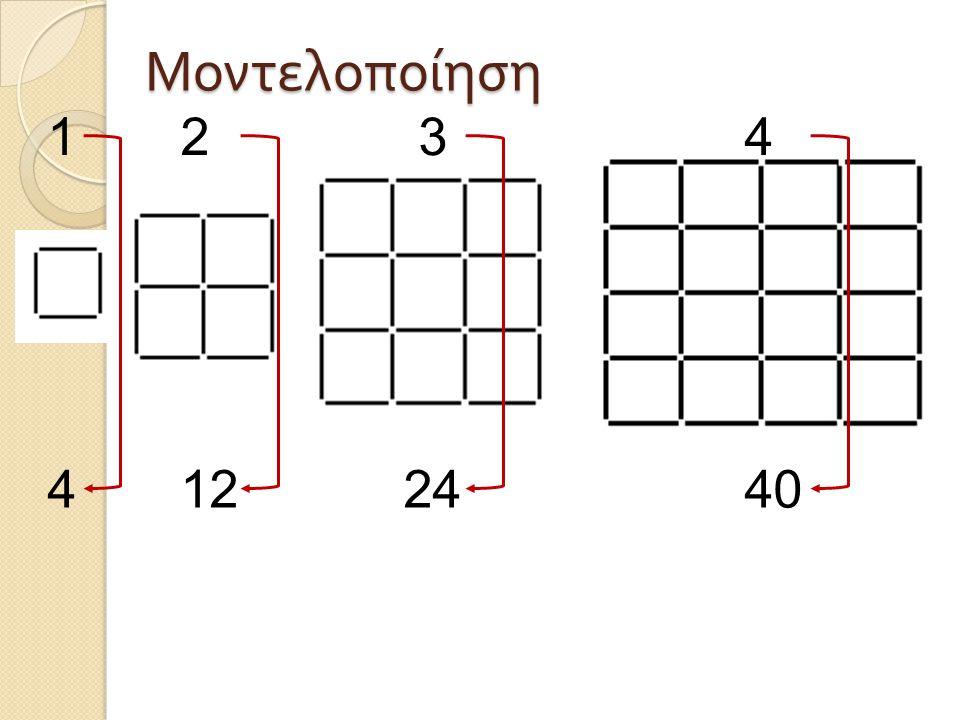 4 12 24 40 1 2 3 4 Μοντελοποίηση