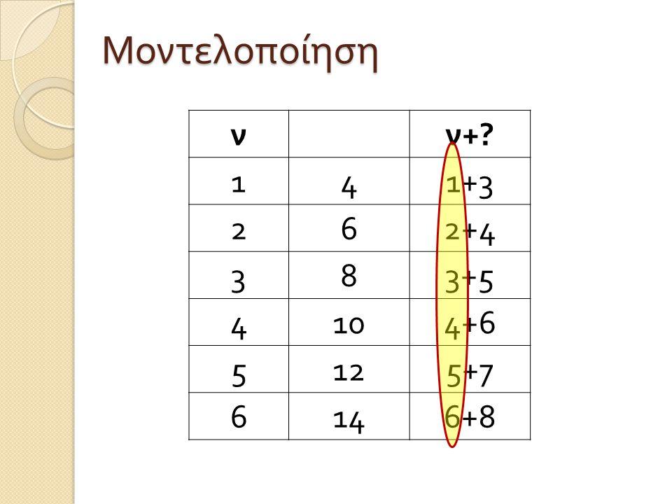 νν +? 141+3 262+4 383+5 4104+6 5125+7 6146+8 Μοντελοποίηση