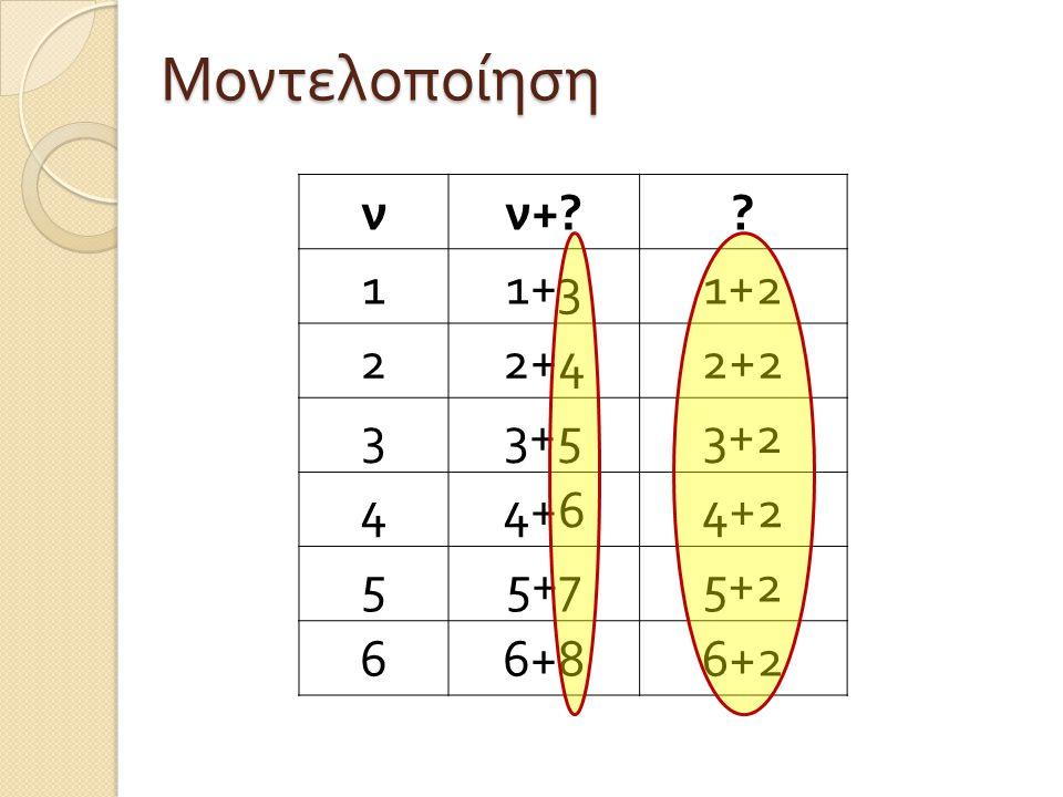 νν +? ? 11+31+2 22+42+2 33+53+2 44+64+2 55+75+2 66+86+2 Μοντελοποίηση