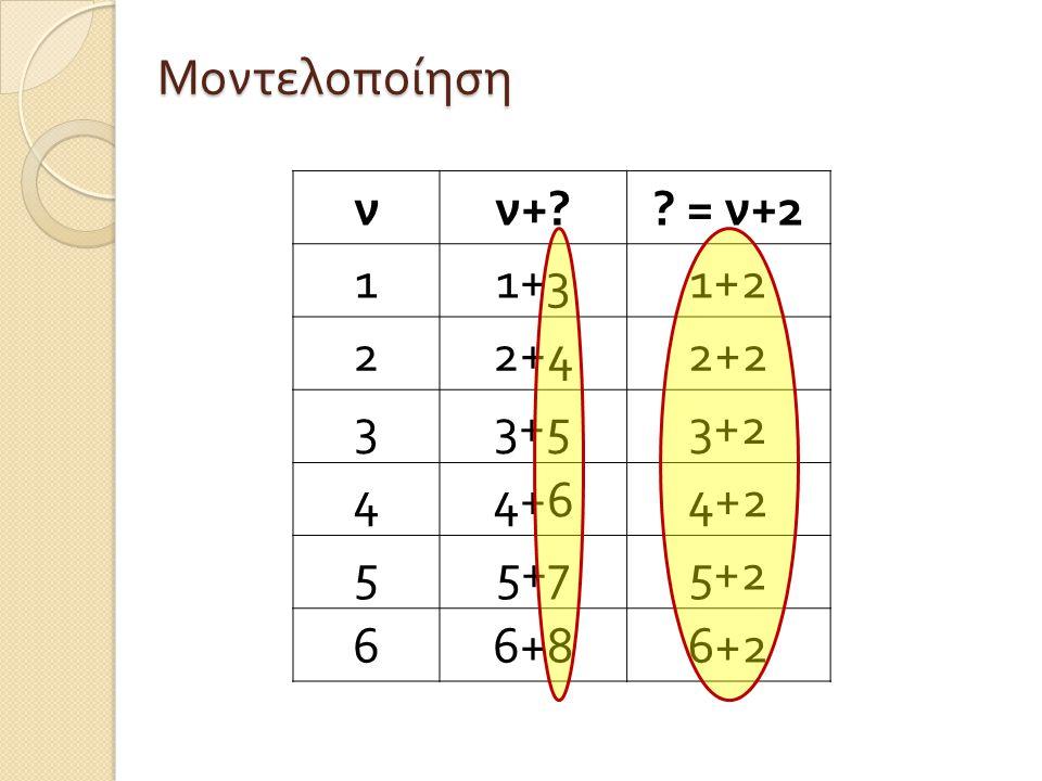 νν +?? = ν +2 11+31+2 22+42+2 33+53+2 44+64+2 55+75+2 66+86+2 Μοντελοποίηση
