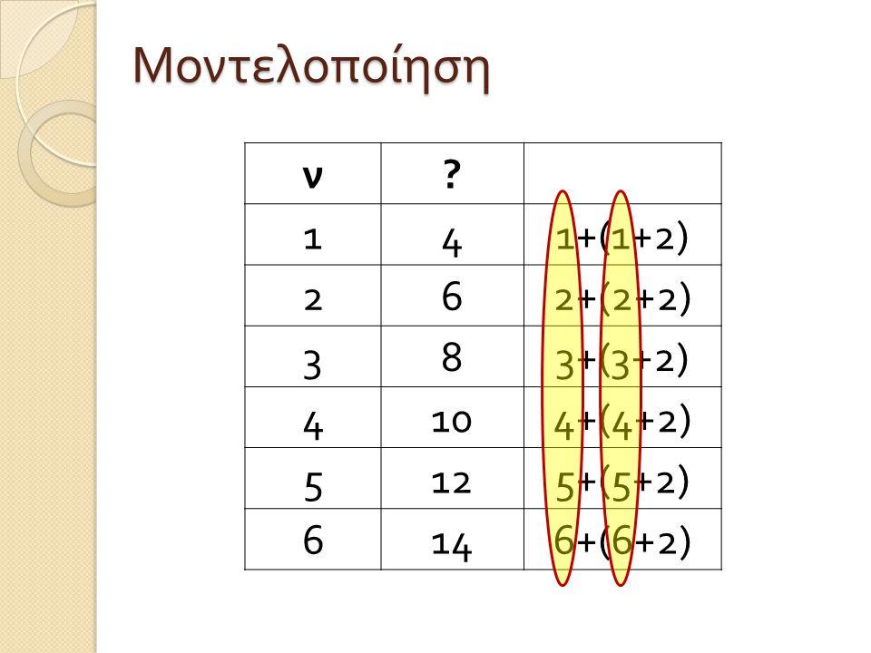 ν ? 141+(1+2) 262+(2+2) 383+(3+2) 4104+(4+2) 5125+(5+2) 6146+(6+2) Μοντελοποίηση
