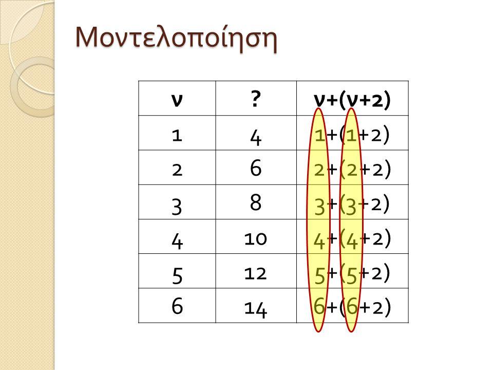 ν ? ν +( ν +2) 141+(1+2) 262+(2+2) 383+(3+2) 4104+(4+2) 5125+(5+2) 6146+(6+2) Μοντελοποίηση