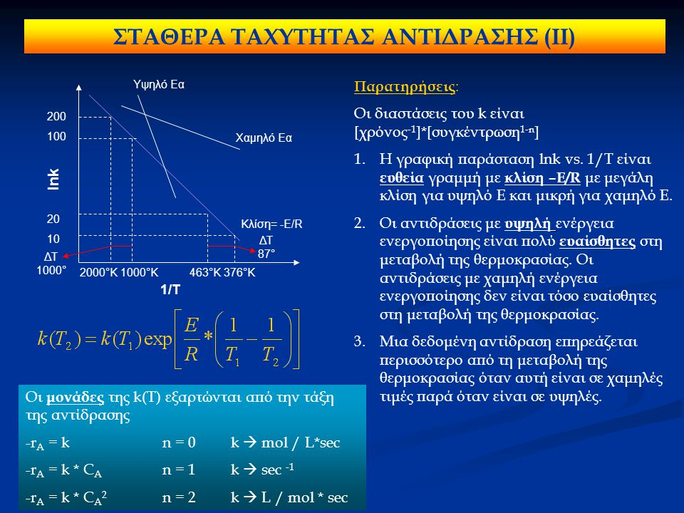 Υψηλό Εα Κλίση= -Ε/R Χαμηλό Εα lnk 2000°K 1000°K 463°K 376°K 200 100 20 10 1/T ΔΤ 1000° ΔΤ 87° Οι μονάδες της k(T) εξαρτώνται από την τάξη της αντίδρα
