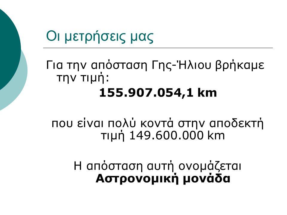 Οι μετρήσεις μας Για την απόσταση Γης-Ήλιου βρήκαμε την τιμή: 155.907.054,1 km που είναι πολύ κοντά στην αποδεκτή τιμή 149.600.000 km Η απόσταση αυτή ονομάζεται Αστρονομική μονάδα