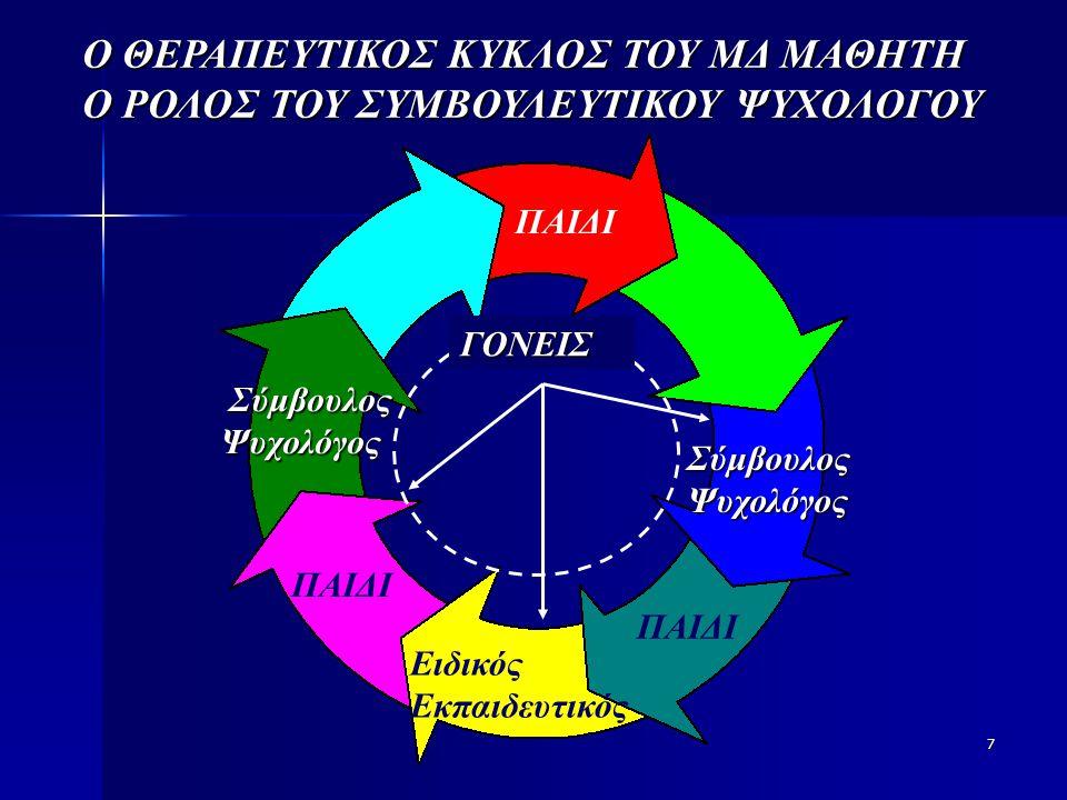 7 Ο ΘΕΡΑΠΕΥΤΙΚΟΣ ΚΥΚΛΟΣ ΤΟΥ ΜΔ ΜΑΘΗΤΗ Ο ΡΟΛΟΣ ΤΟΥ ΣΥΜΒΟΥΛΕΥΤΙΚΟΥ ΨΥΧΟΛΟΓΟΥ ΠΑΙΔΙ Σύμβουλος Ψυχολόγος ΠΑΙΔΙ Ειδικός Εκπαιδευτικός ΠΑΙΔΙ Σύμβουλος Ψυχολόγος Σύμβουλος Ψυχολόγος ΓΟΝΕΙΣ