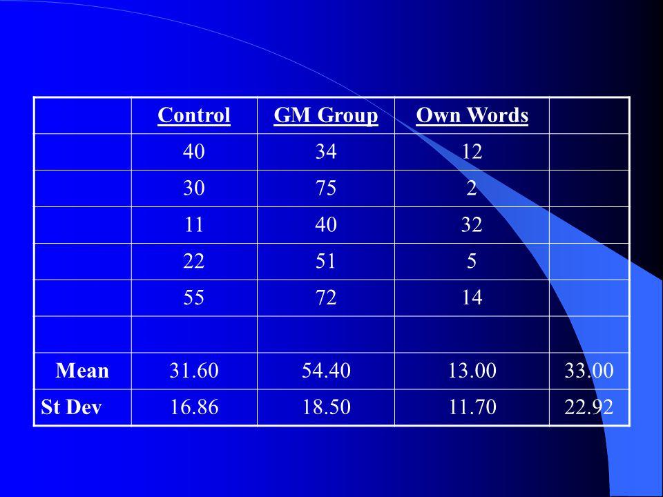 ControlGM GroupOwn Words 403412 30752 114032 22515 557214 Mean31.6054.4013.0033.00 St Dev16.8618.5011.7022.92