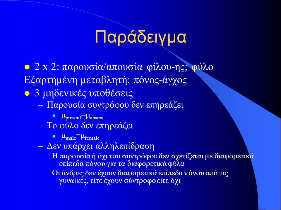 Παράδειγμα l 2 x 2: παρουσία/απουσία φίλου-ης; φύλο Εξαρτημένη μεταβλητή: πόνος-άγχος l 3 μηδενικές υποθέσεις –Παρουσία συντρόφου δεν επηρεάζει  present =  absent –Το φύλο δεν επηρεάζει  male =  female –Δεν υπάρχει αλληλεπίδραση Η παρουσία ή όχι του συντρόφου δεν σχετίζεται με διαφορετικά επίπεδα πόνου για τα διαφορετικά φύλα Οι άνδρες δεν έχουν διαφορετικά επίπεδα πόνου από τις γυναίκες, είτε έχουν σύντροφο είτε όχι