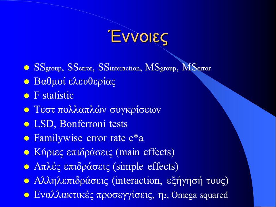 Έννοιες l SS group, SS error, SS interaction, MS group, MS error l Βαθμοί ελευθερίας l F statistic l Τεστ πολλαπλών συγκρίσεων l LSD, Bonferroni tests l Familywise error rate c*a l Κύριες επιδράσεις (main effects) l Απλές επιδράσεις (simple effects) l Αλληλεπιδράσεις (interaction, εξήγησή τους) l Εναλλακτικές προσεγγίσεις, η 2, Omega squared