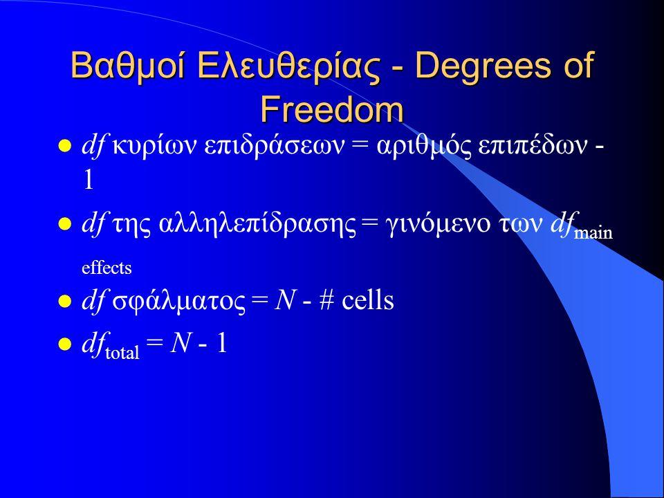 Βαθμοί Ελευθερίας - Degrees of Freedom l df κυρίων επιδράσεων = αριθμός επιπέδων - 1 l df της αλληλεπίδρασης = γινόμενο των df main effects l df σφάλματος = N - # cells l df total = N - 1