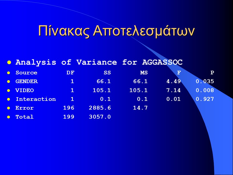 l Analysis of Variance for AGGASSOC l Source DF SS MS F P l GENDER 1 66.1 66.1 4.49 0.035 l VIDEO 1 105.1 105.1 7.14 0.008 l Interaction 1 0.1 0.1 0.01 0.927 l Error 196 2885.6 14.7 l Total 199 3057.0