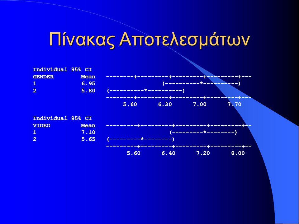 Πίνακας Αποτελεσμάτων Individual 95% CI GENDER Mean --------+---------+---------+---------+--- 1 6.95 (----------*----------) 2 5.80 (----------*----------) --------+---------+---------+---------+--- 5.60 6.30 7.00 7.70 Individual 95% CI VIDEO Mean ---------+---------+---------+---------+-- 1 7.10 (---------*--------) 2 5.65 (---------*--------) ---------+---------+---------+---------+-- 5.60 6.40 7.20 8.00