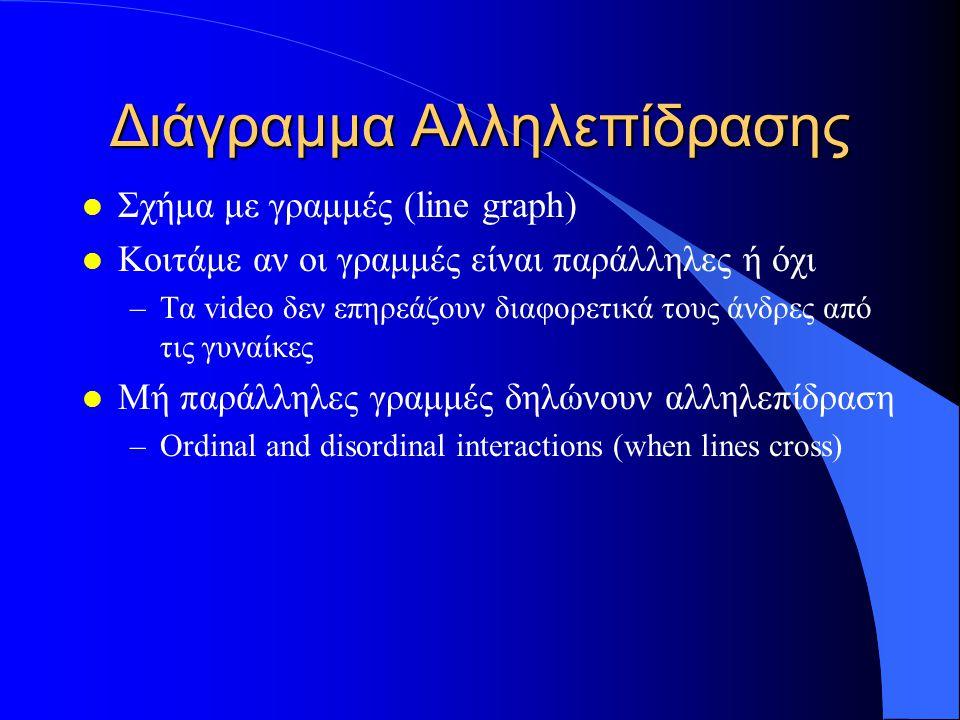 Διάγραμμα Αλληλεπίδρασης l Σχήμα με γραμμές (line graph) l Κοιτάμε αν οι γραμμές είναι παράλληλες ή όχι –Τα video δεν επηρεάζουν διαφορετικά τους άνδρες από τις γυναίκες l Μή παράλληλες γραμμές δηλώνουν αλληλεπίδραση –Ordinal and disordinal interactions (when lines cross)