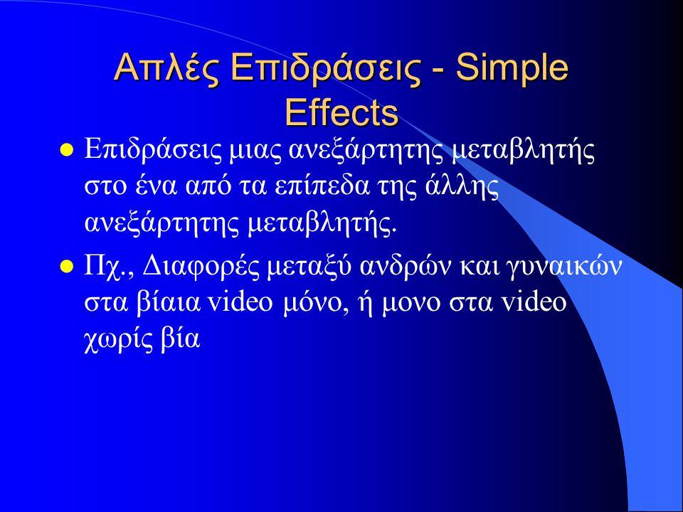 Απλές Επιδράσεις - Simple Effects l Επιδράσεις μιας ανεξάρτητης μεταβλητής στο ένα από τα επίπεδα της άλλης ανεξάρτητης μεταβλητής.