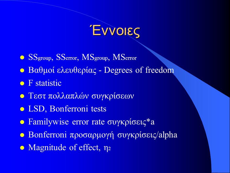 Έννοιες l SS group, SS error, MS group, MS error l Βαθμοί ελευθερίας - Degrees of freedom l F statistic l Τεστ πολλαπλών συγκρίσεων l LSD, Bonferroni tests l Familywise error rate συγκρίσεις*a l Bonferroni προσαρμογή συγκρίσεις/alpha l Magnitude of effect, η 2