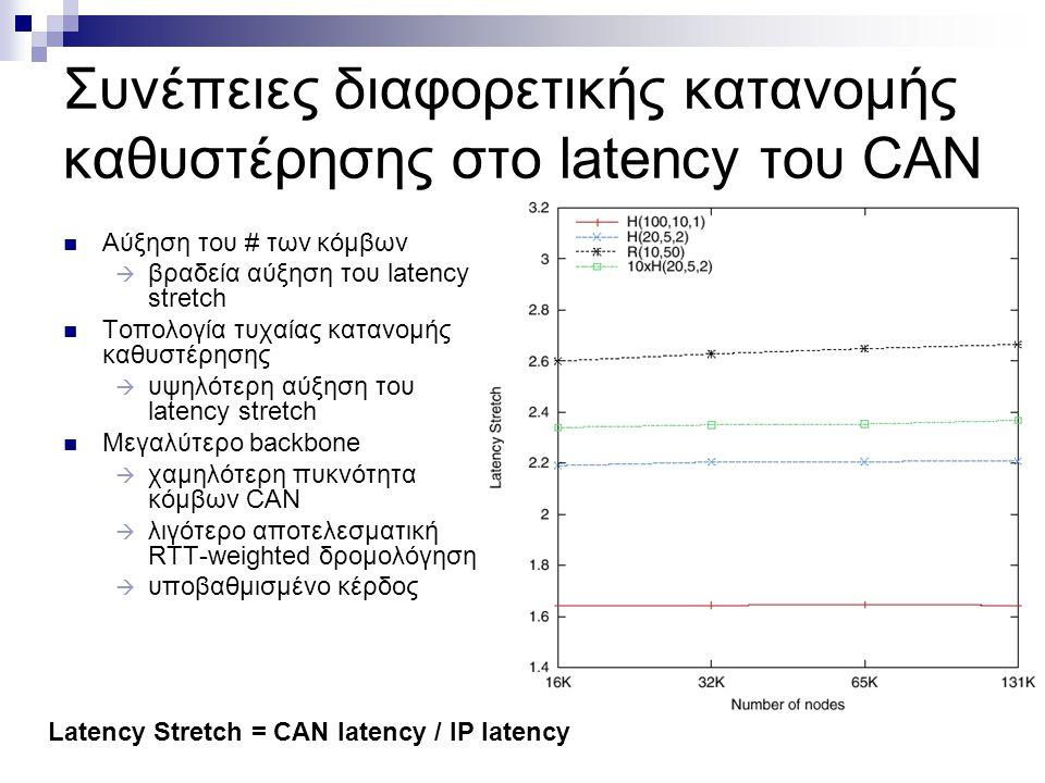 Συνέπειες διαφορετικής κατανομής καθυστέρησης στο latency του CAN Αύξηση του # των κόμβων  βραδεία αύξηση του latency stretch Τοπολογία τυχαίας κατανομής καθυστέρησης  υψηλότερη αύξηση του latency stretch Μεγαλύτερο backbone  χαμηλότερη πυκνότητα κόμβων CAN  λιγότερο αποτελεσματική RTT-weighted δρομολόγηση  υποβαθμισμένο κέρδος Latency Stretch = CAN latency / IP latency