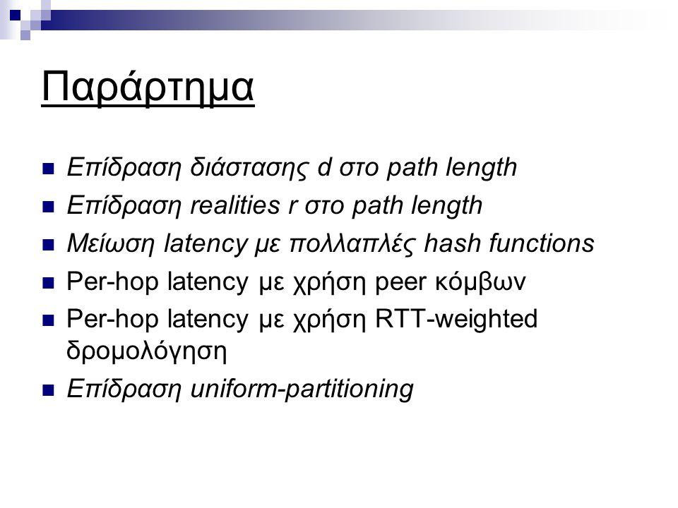 Παράρτημα Επίδραση διάστασης d στο path length Επίδραση realities r στο path length Μείωση latency με πολλαπλές hash functions Per-hop latency με χρήση peer κόμβων Per-hop latency με χρήση RTT-weighted δρομολόγηση Επίδραση uniform-partitioning