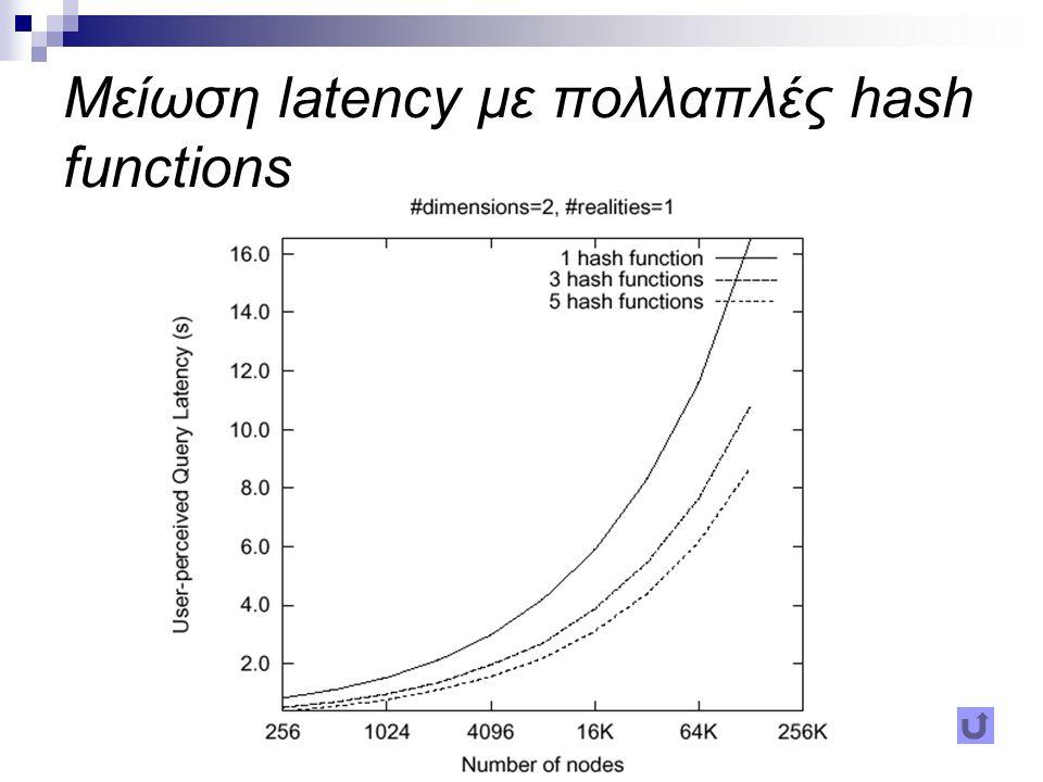 Μείωση latency με πολλαπλές hash functions