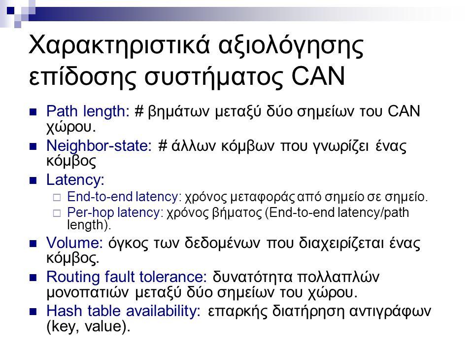 Χαρακτηριστικά αξιολόγησης επίδοσης συστήματος CAN Path length: # βημάτων μεταξύ δύο σημείων του CAN χώρου.