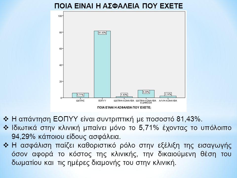  Η απάντηση ΕΟΠΥΥ είναι συντριπτική με ποσοστό 81,43%.