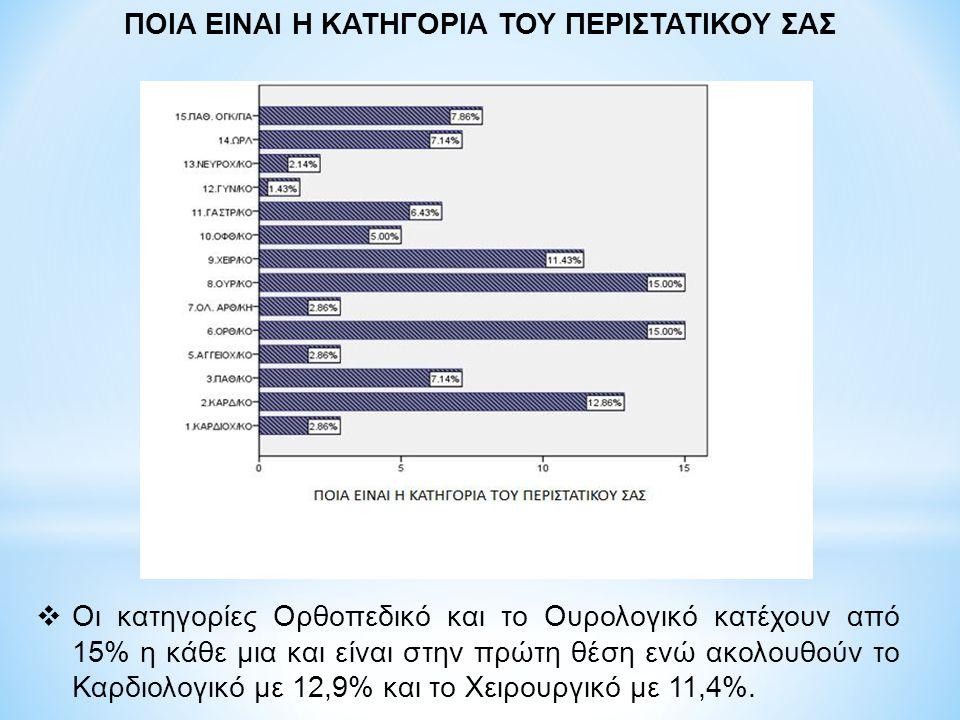 ΠΟΙΑ ΕΙΝΑΙ Η ΚΑΤΗΓΟΡΙΑ ΤΟΥ ΠΕΡΙΣΤΑΤΙΚΟΥ ΣΑΣ  Οι κατηγορίες Ορθοπεδικό και το Ουρολογικό κατέχουν από 15% η κάθε μια και είναι στην πρώτη θέση ενώ ακολουθούν το Καρδιολογικό με 12,9% και το Χειρουργικό με 11,4%.