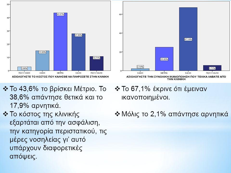  Το 43,6% το βρίσκει Μέτριο.Το 38,6% απάντησε θετικά και το 17,9% αρνητικά.