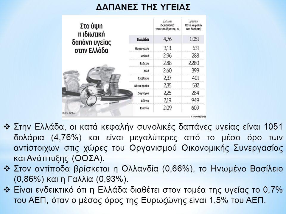  Στην Ελλάδα, οι κατά κεφαλήν συνολικές δαπάνες υγείας είναι 1051 δολάρια (4,76%) και είναι μεγαλύτερες από το μέσο όρο των αντίστοιχων στις χώρες του Οργανισμού Οικονομικής Συνεργασίας και Ανάπτυξης (ΟΟΣΑ).